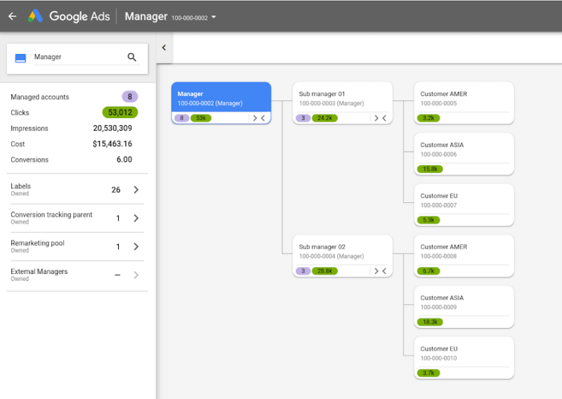 Managing Multiple AdWords Accounts Account Map