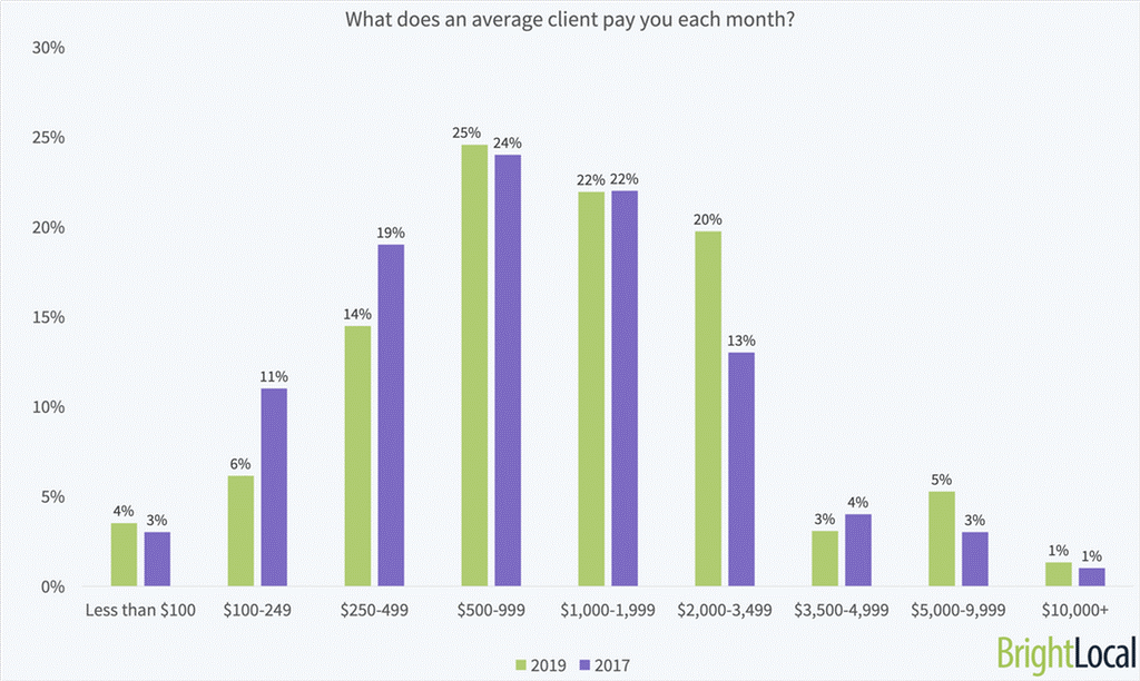 Local SEO Dominate Client Pay