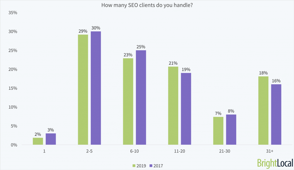 Local SEO Dominate Clients