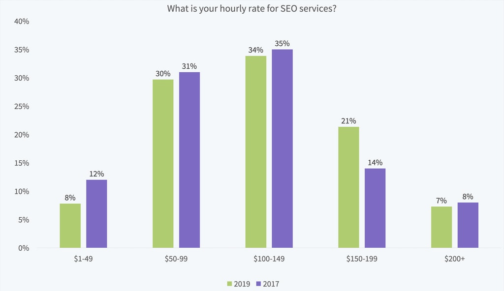 Local SEO Dominate Hourly Rate