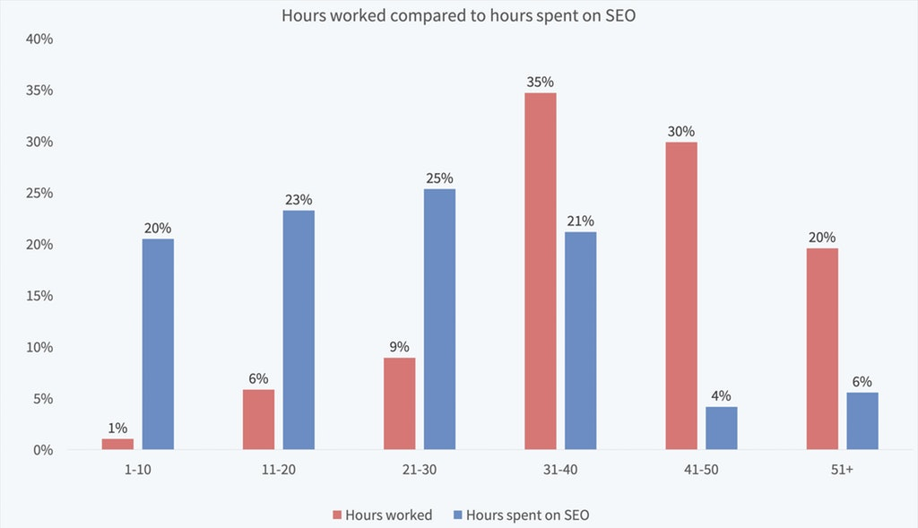 Local SEO Dominate Hours Worked