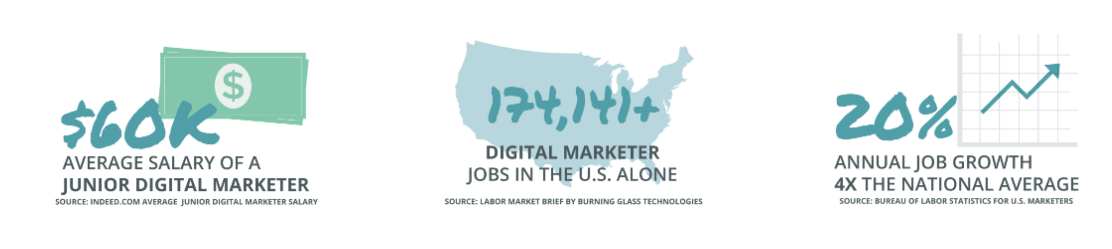 In-Demand Digital Marketer Job Market