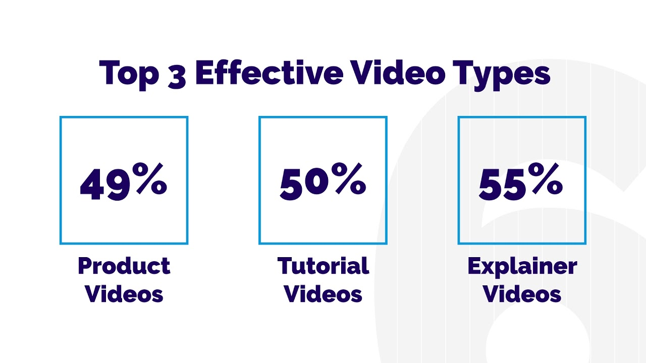local search marketing 2020 video types