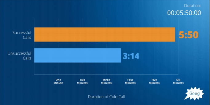 prospecting ppc seo clients cold call