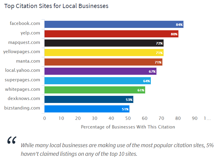 local seo BRIGHTLOCAL Top Citation Sites for Local