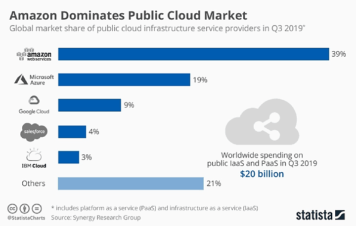 public cloud market